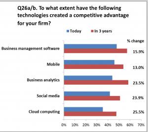 Τεχνολογίες που έχουν δώσει συγκριτικό πλεονέκτημα στην επιχειρηση σας. Είναι εμφανές οτι μετά το cloud computing και τα social media, τα συστήματα επιχειρηματικής ευφυΐας δίνουν ένα εξαιρετικό συγκριτικό πλεονέκτημα στις επιχειρήσεις που το εφαρμόζουν.